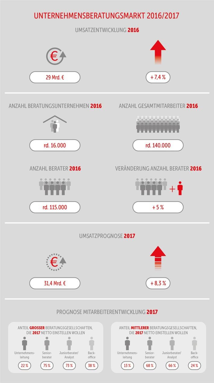 unternehmensberater-treiben-den-digitalen-wandel-in-deutschland-voran
