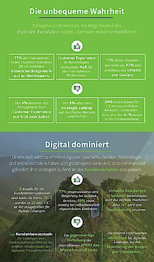 Report von Dimension Data: Wie Chatbots, Omnichannel und Datenanalysen die Kundenkommunikation revolutionieren