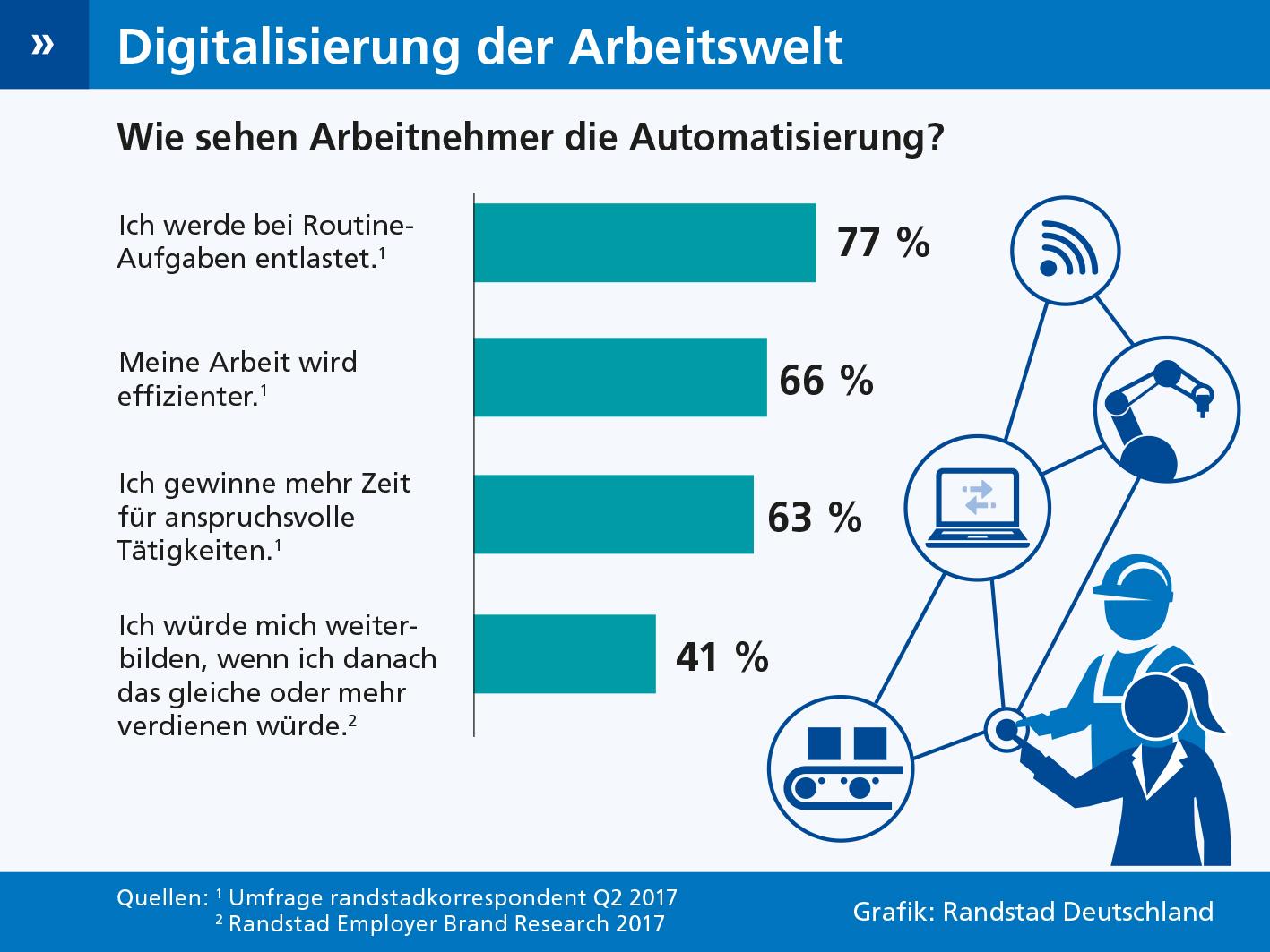 Aktuelle Umfragen zur Automatisierung der Arbeitswelt