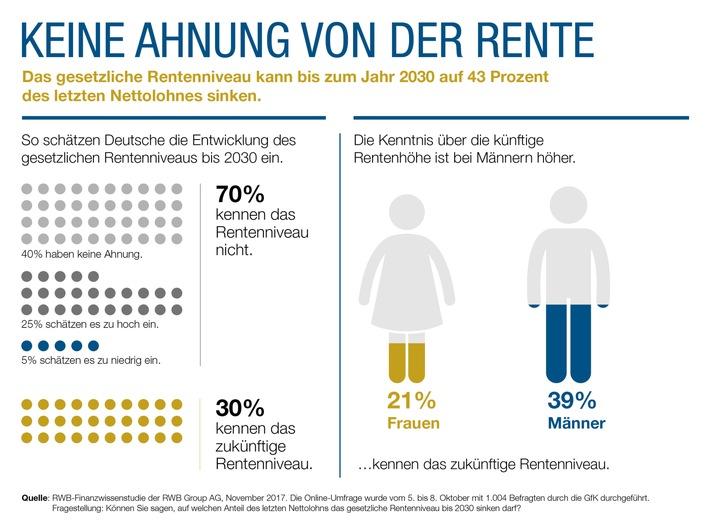 rwb-finanzwissen-studie-deutsche-schaetzen-zukuenftiges-rentenniveau-falsch-ein