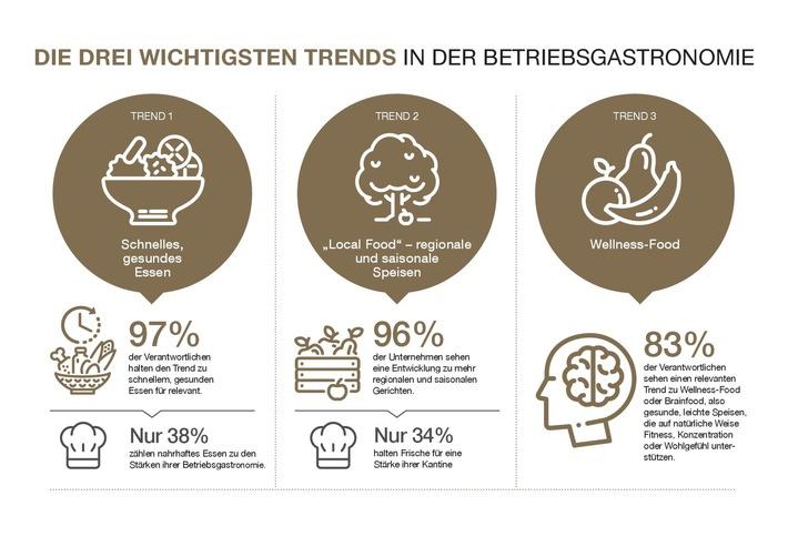 schnell-und-gesund-local-und-wellness-food-die-top-trends-in-deutschen-betriebsrestaurants