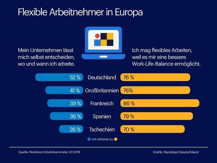deutschland-ist-vorreiter-bei-flexiblen-arbeitsmodellen-aktuelle-studie-untersucht-freiraum-am-arbei