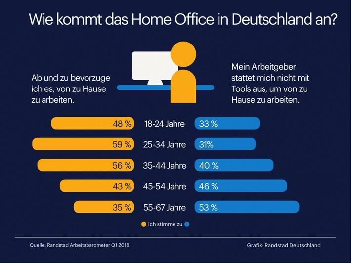 home-office-ist-eine-generationenfrage-aktuelle-studie-untersucht-neue-arbeitsformen