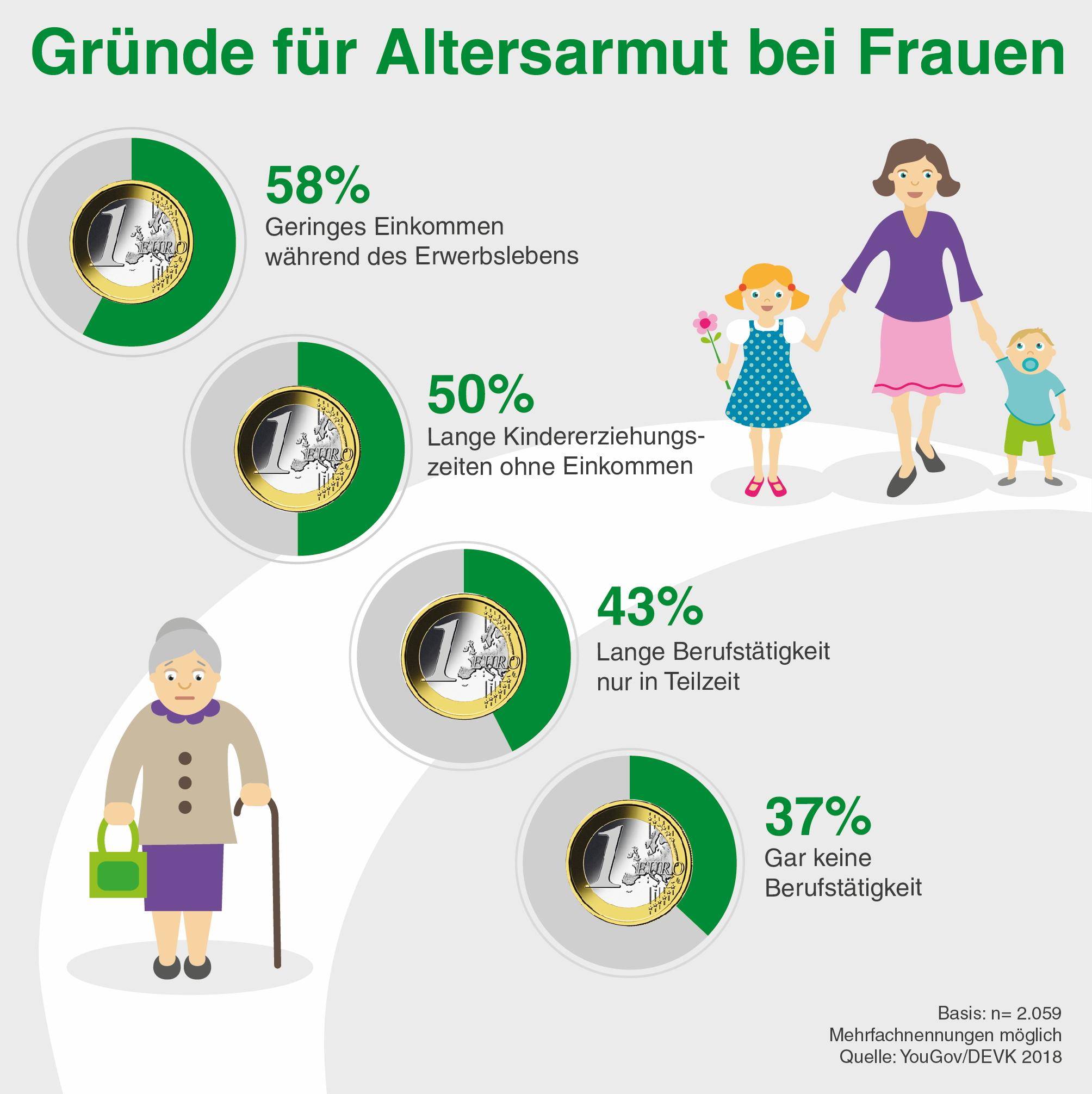 Umfrage zur Altersarmut: Frauen sind doppelt benachteiligt