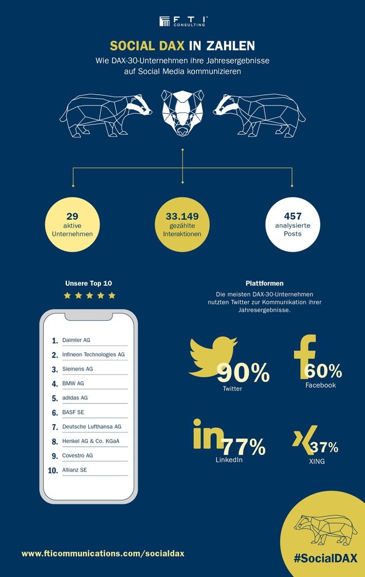 socialdax-2018-deutsche-konzerne-machen-fortschritte-bei-der-finanzkommunikation-auf-social-media