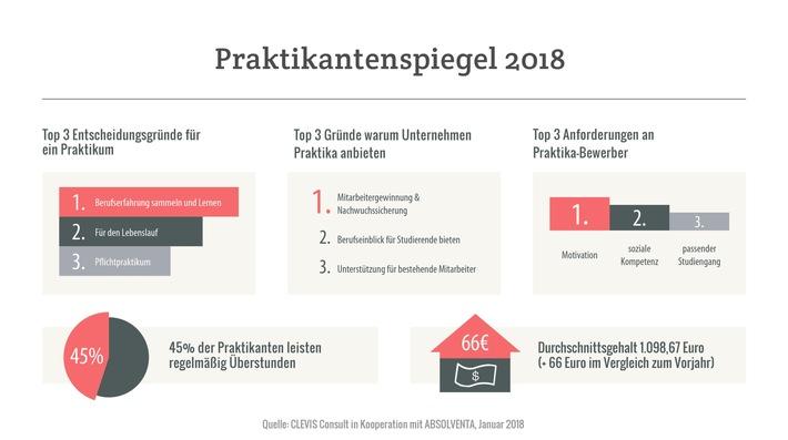 tag-der-praktikanten-2018-bessere-bezahlung-mehr-ueberstunden