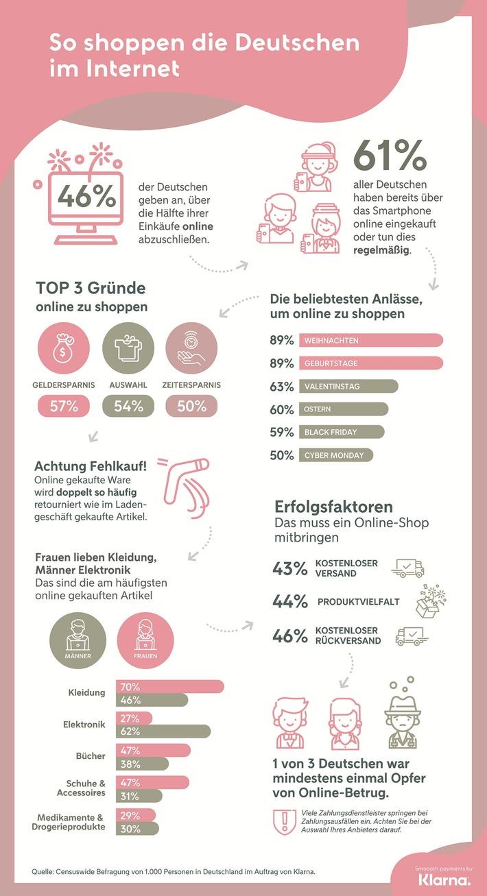 So shoppt Deutschland im Web / Studie untersucht Vorlieben