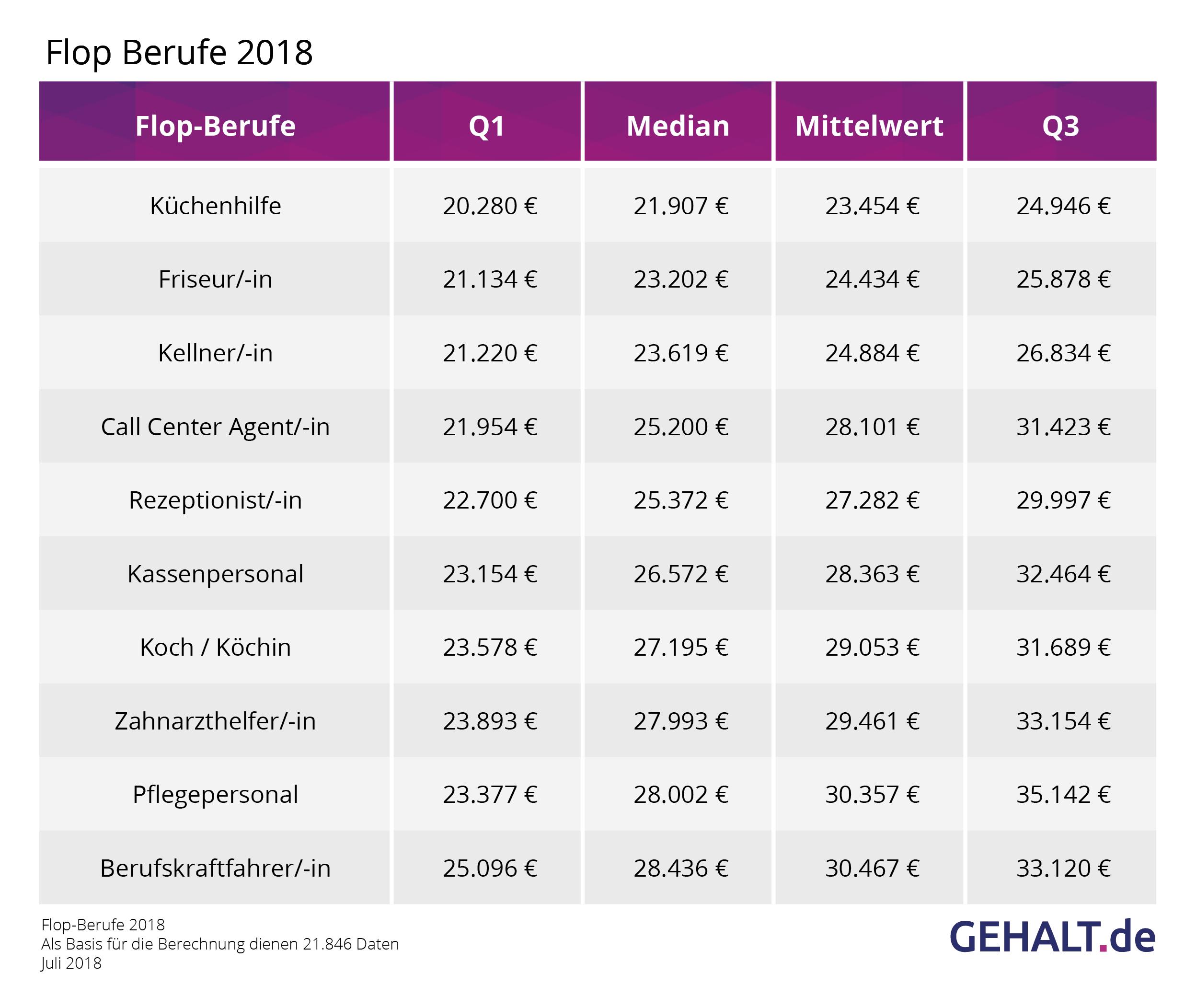 Gehaltsdifferenzen von bis zu 93.400 Euro jährlich