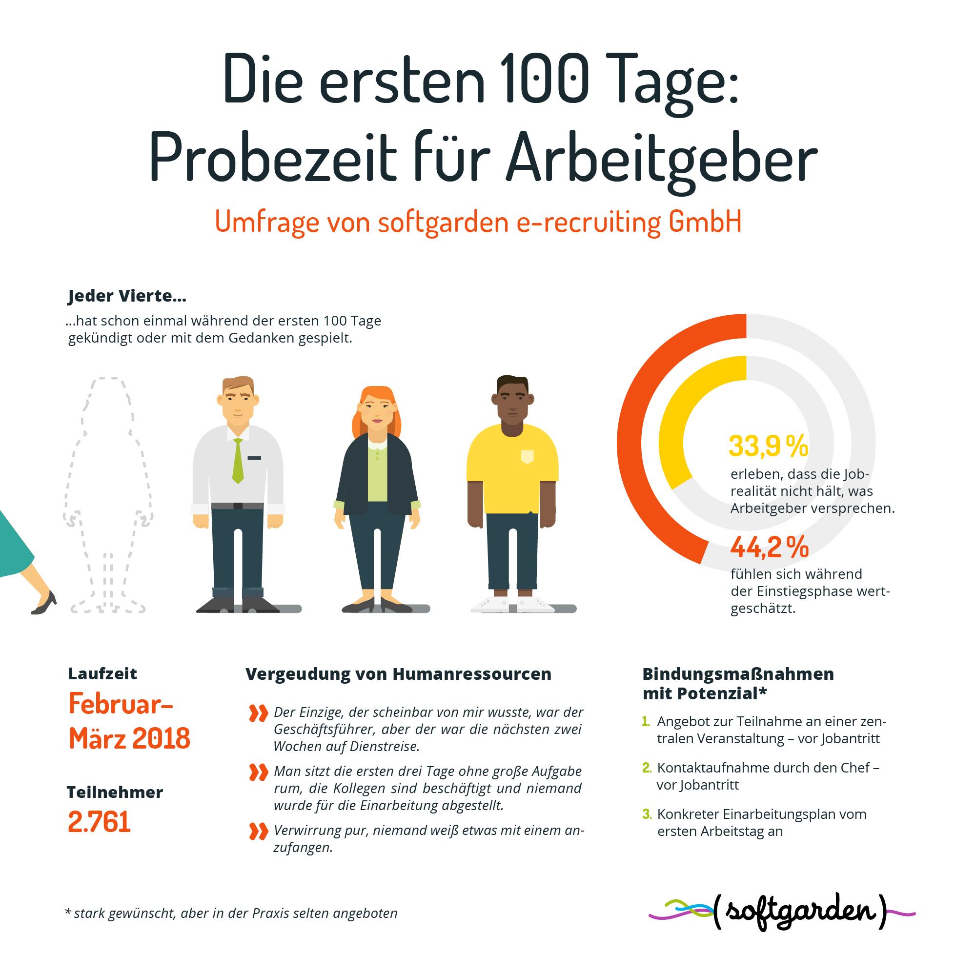 Probezeit für Arbeitgeber: die ersten 100 Tage im Job