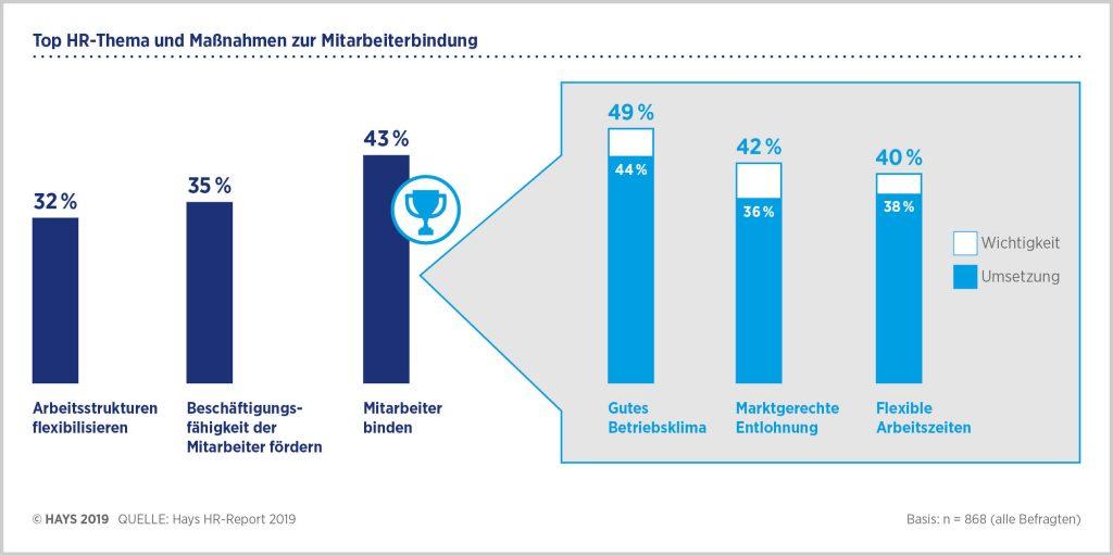 Mitarbeiterbindung ist und bleibt das Top-HR-Thema