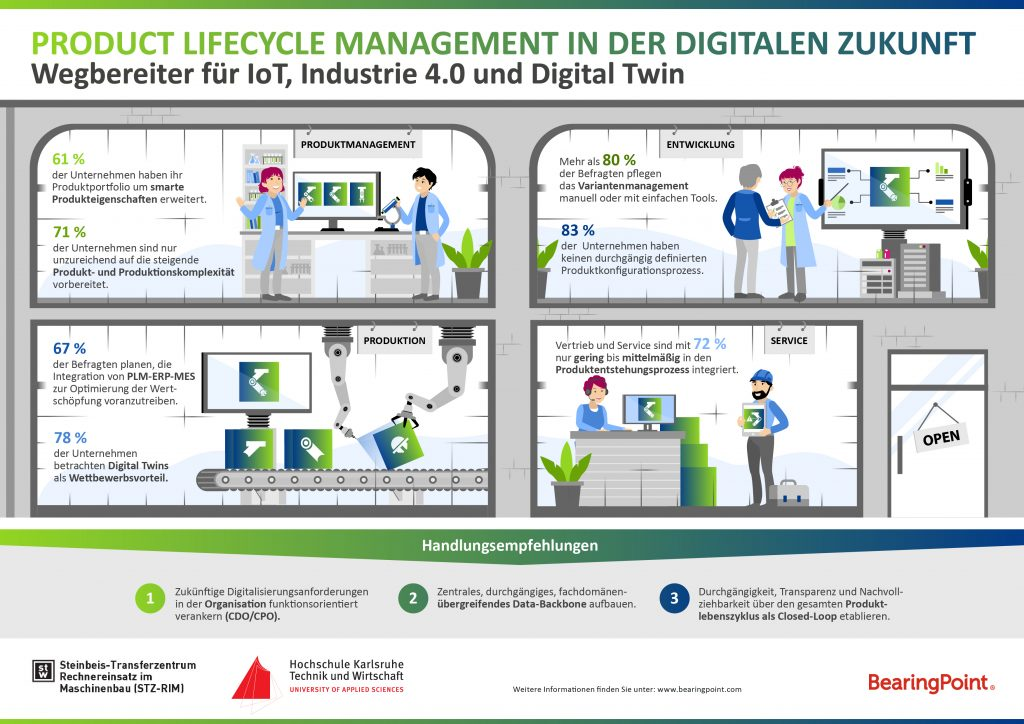 Product Lifecycle Management von morgen