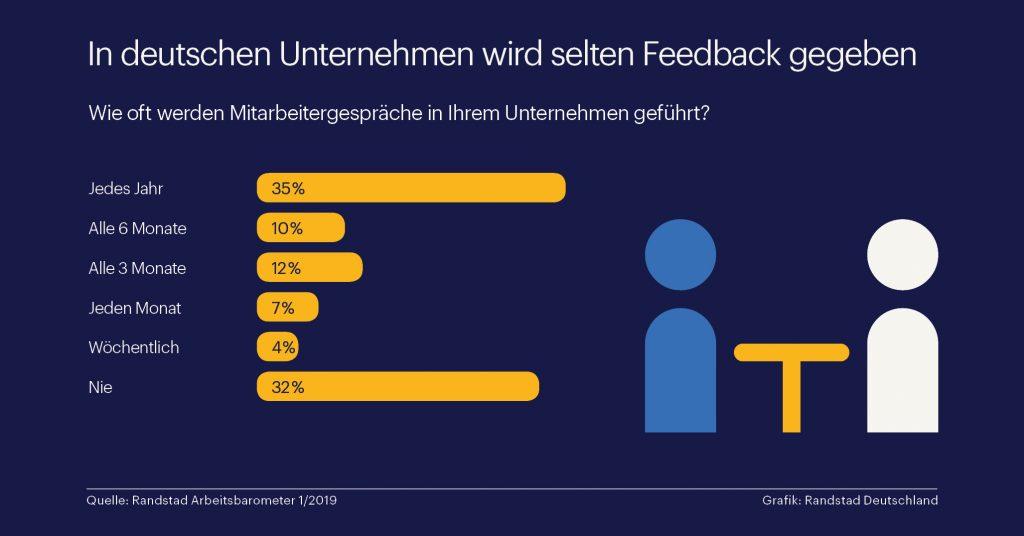 Deutsche Chefs geben oft nutzloses Feedback