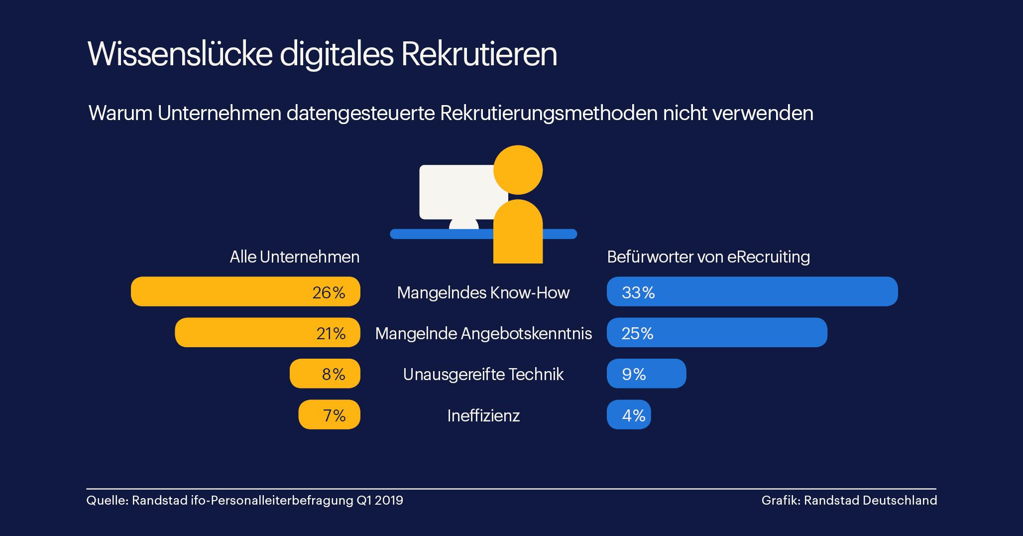 Digitalisierung scheitert an der Weiterbildung