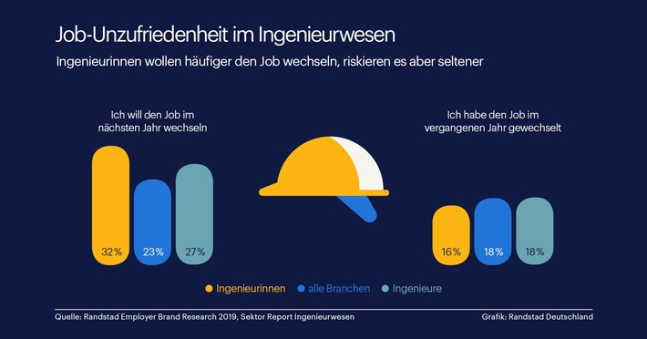 Randstad Studie zu Jobwahl und -wechsel