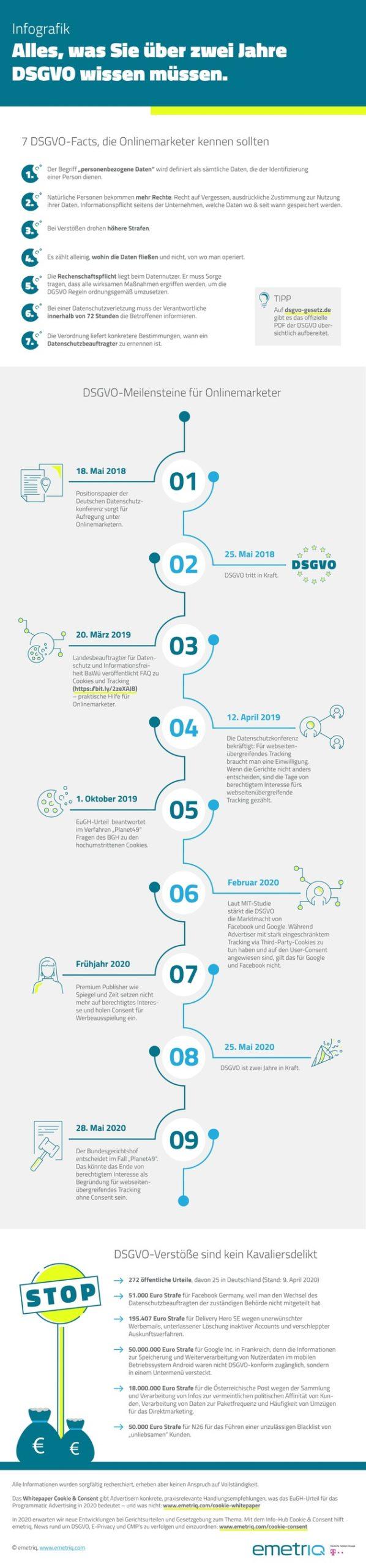 DSGVO Infografik