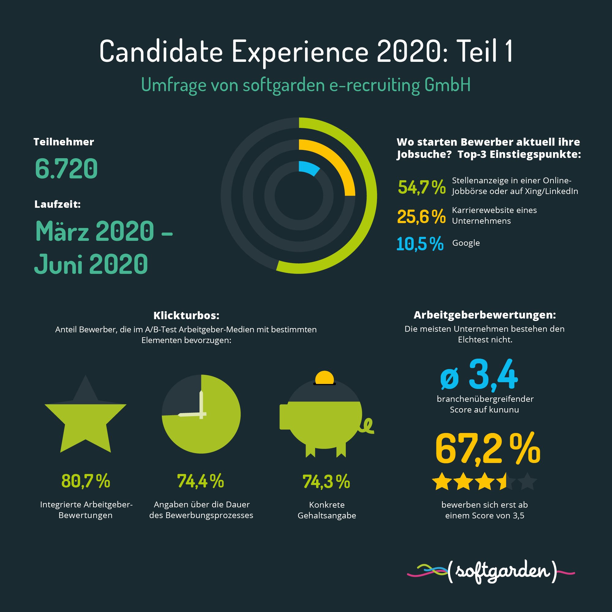 Candidate Experience 2020
