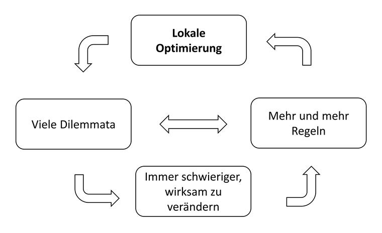 Dilemma+lokale+Optimierung_online