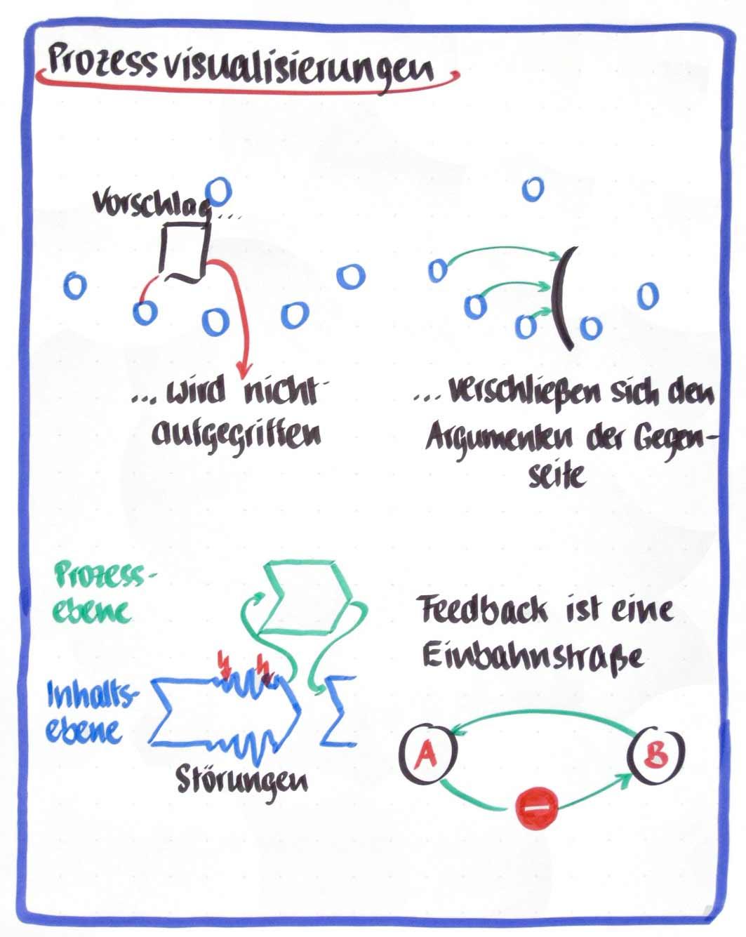 Agile-Gesprächsführung-Grafik2