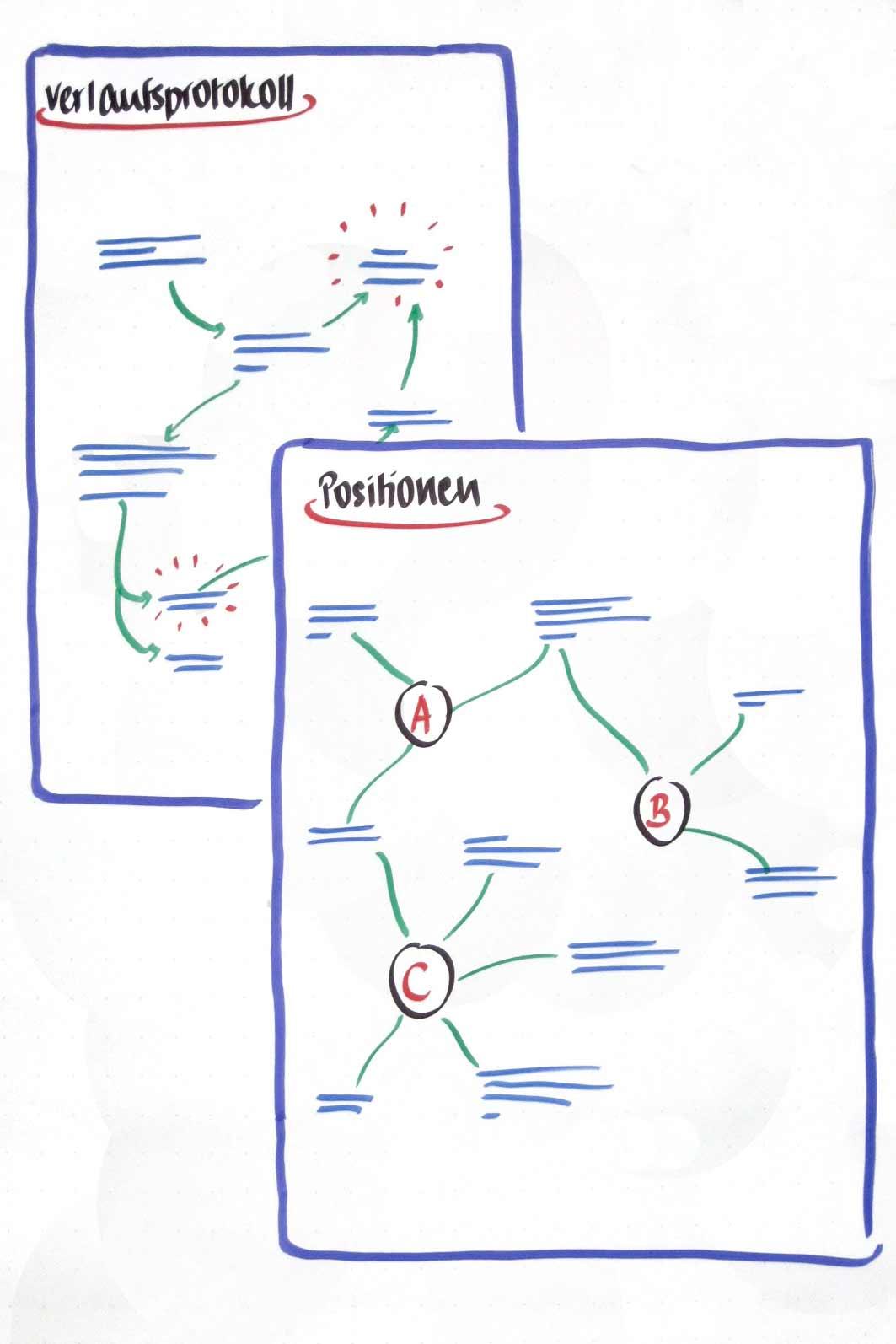 Agile-Gesprächsführung-Grafik3