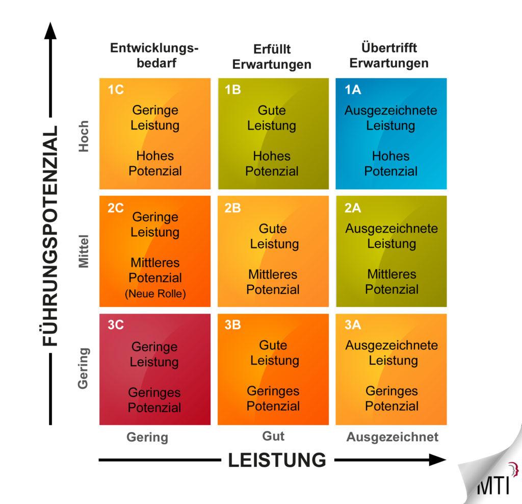 Personaldurchsprache-Grafik1