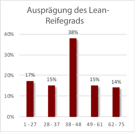 Lean Reifegrad