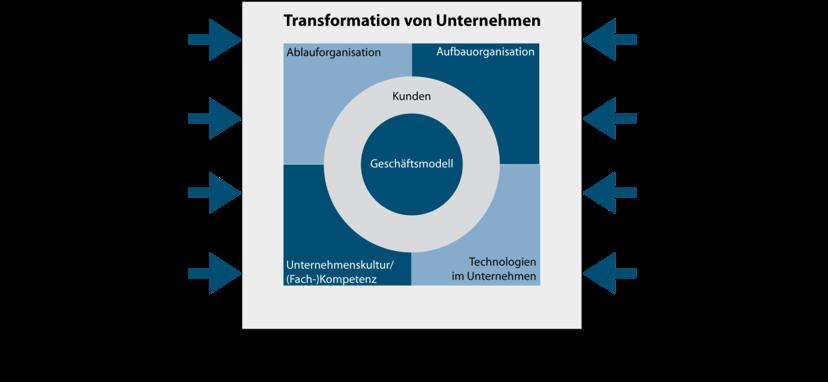 Transformation Kraus